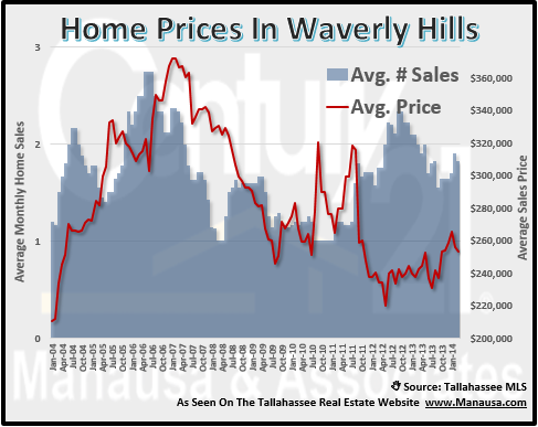 Waverly Hills Home Prices Joe Manausa Real Estate 1140 Capital Circle SE #12A Tallahassee, FL 32301 (850) 366-8917 www.manausa.com