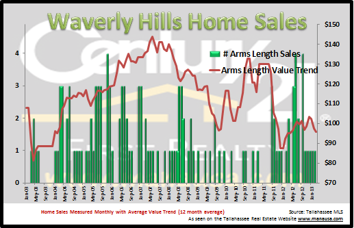 Waverly Hills Home Sales