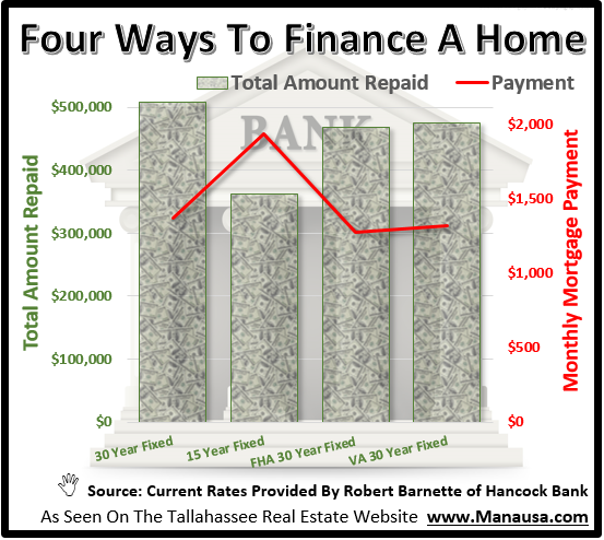 Fixed Rate Mortgage Loan - Ways To Finance A Home - 15 Year or 30 Year