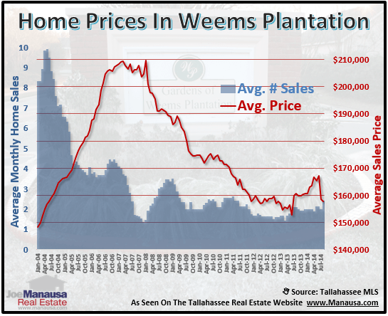 Weems Plantation Home Prices