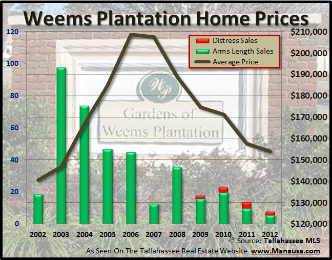 Weems Plantation Home Sales Graph Joe Manausa Real Estate 1140 Capital Circle SE #12A Tallahassee, FL 32301 (850) 366-8917  www.manausa.com