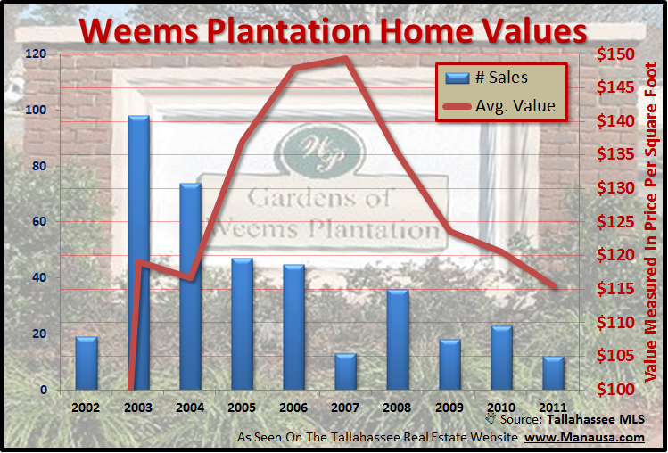 Weems Plantation Home Sales Report