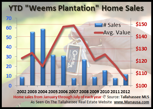 YTD Weems Plantation Home Sales