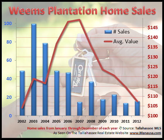 Weems Plantation House Report