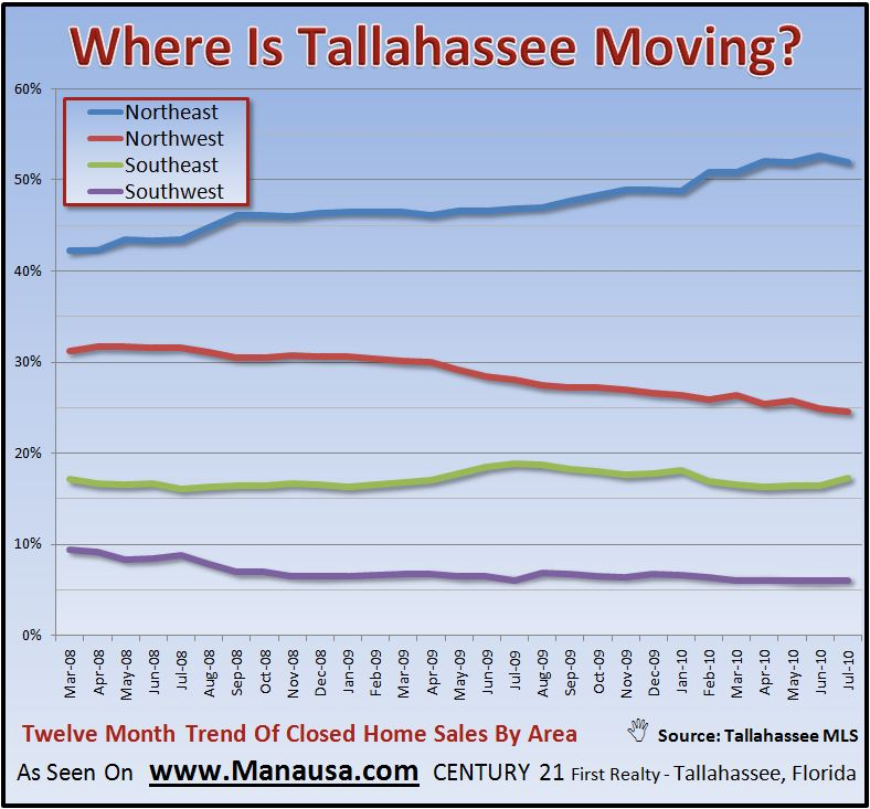 What Areas Of The Tallahassee Real Estate Market Are Selling