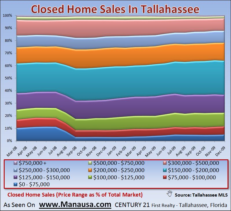 What Homebuyers Want In Tallahassee