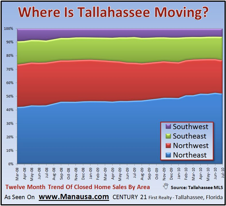 What Part Of The Tallahassee Real Estate Market Is Selling