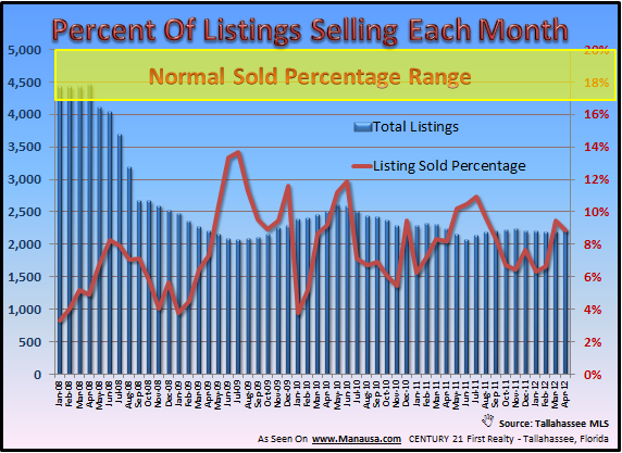 What Percent Of Homes Are Selling Each Month Joe Manausa Real Estate 1140 Capital Circle SE #12A Tallahassee, FL 32301 (850) 366-8917 www.manausa.com