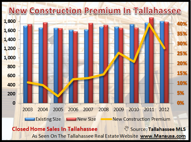 What does it cost to build a home in tallahassee for Cost to build new home