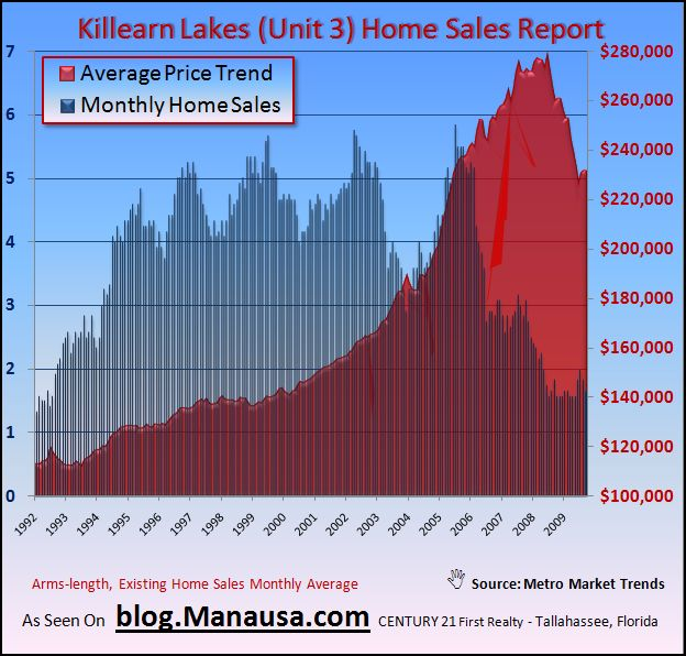 What is the average price of a home in 7 Oaks in Tallahassee Florida