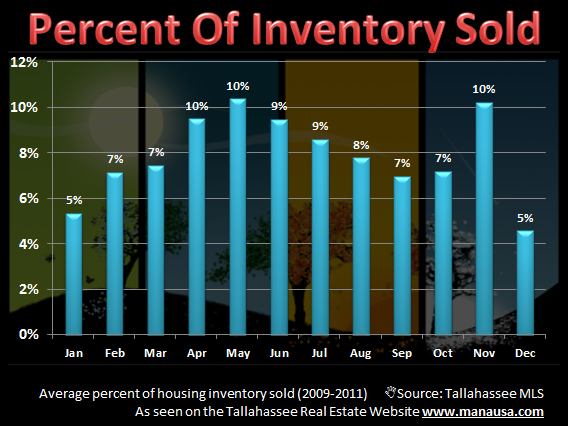 When should I sell my house   Percent of houses that sell each month