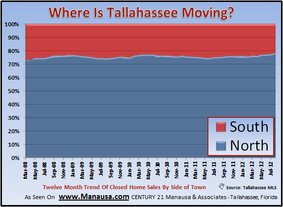 Where To Live In Tallahassee Graph