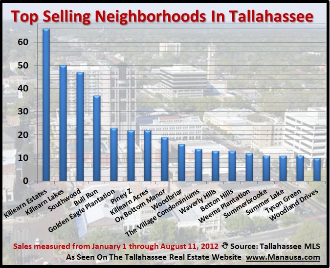 Where To Live In Tallahassee