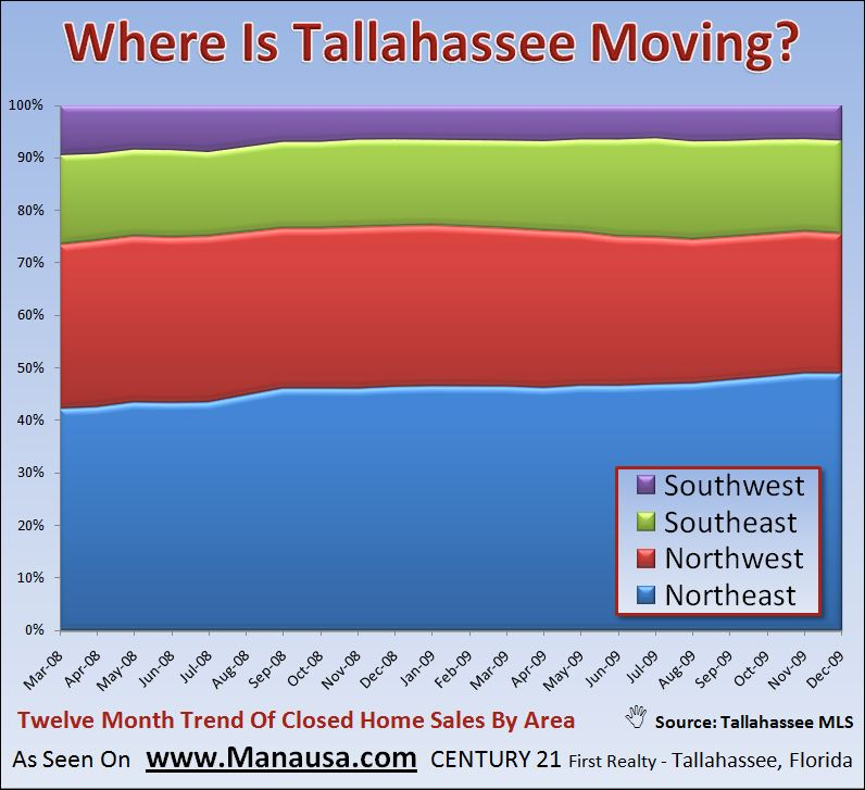 Where is Tallahassee Moving January 2010