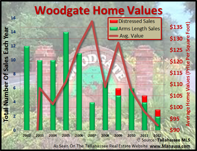 Woodgate Home Values