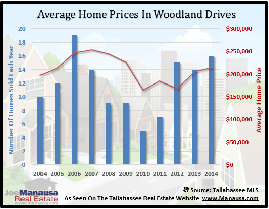 Woodland Drives Home Price