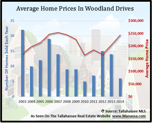 Woodland Drives Home Prices
