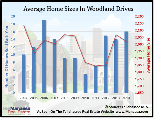 Woodland Drives Home Size