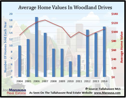 Woodland Drives Home Value