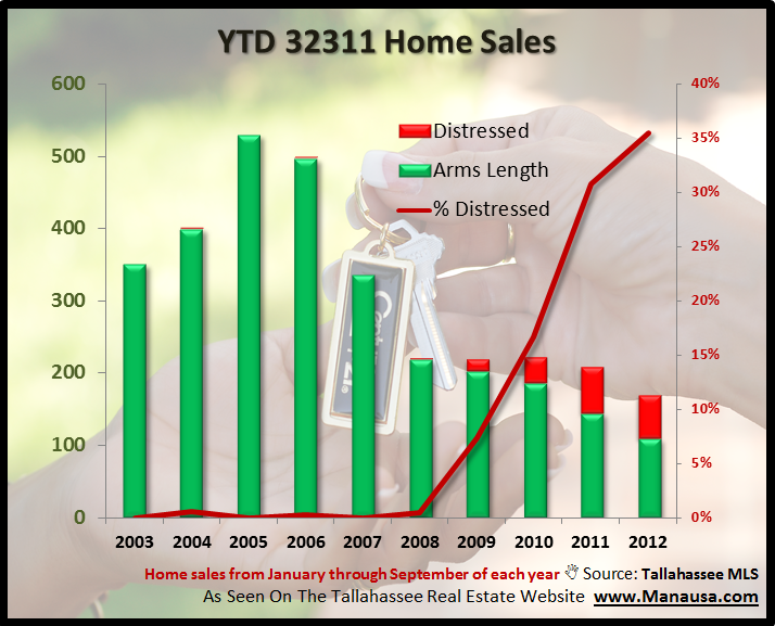 YTD 32311 Home Sales
