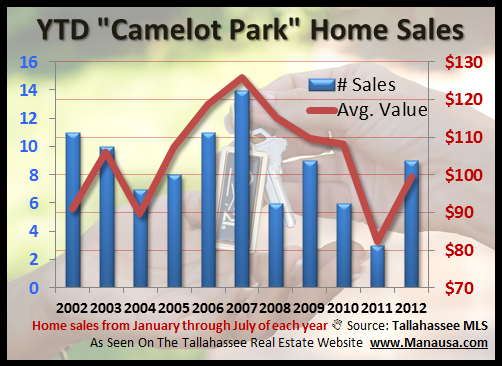 YTD Camelot Home Sales