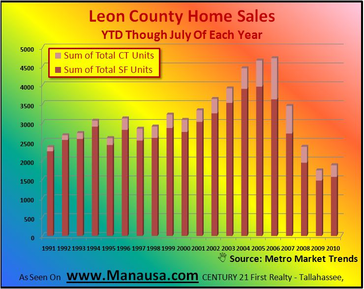 YTD Leon County Home Sales By Type