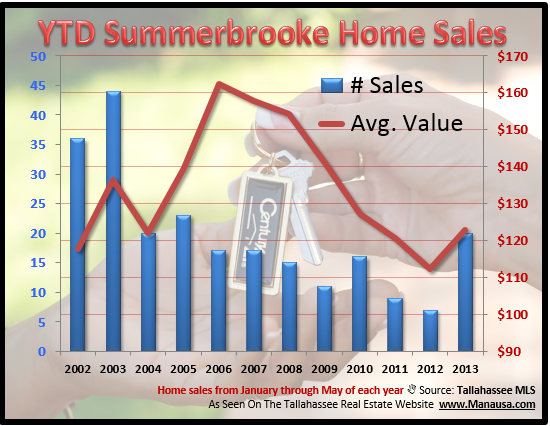 YTD Summerbrooke Home Sales