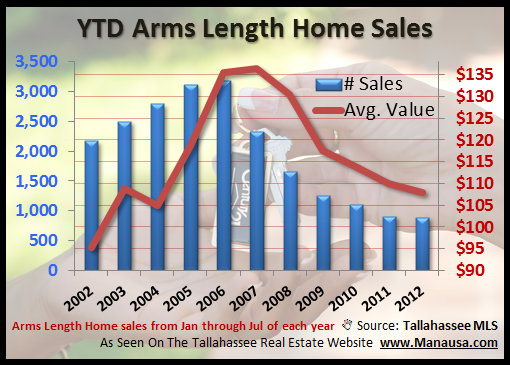YTD Tallahassee Home Sales