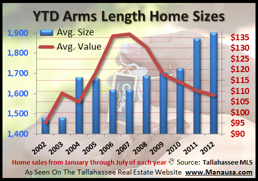 YTD Tallahassee Home Sizes