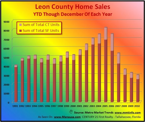YTD Home Sales Graph In Tallahassee