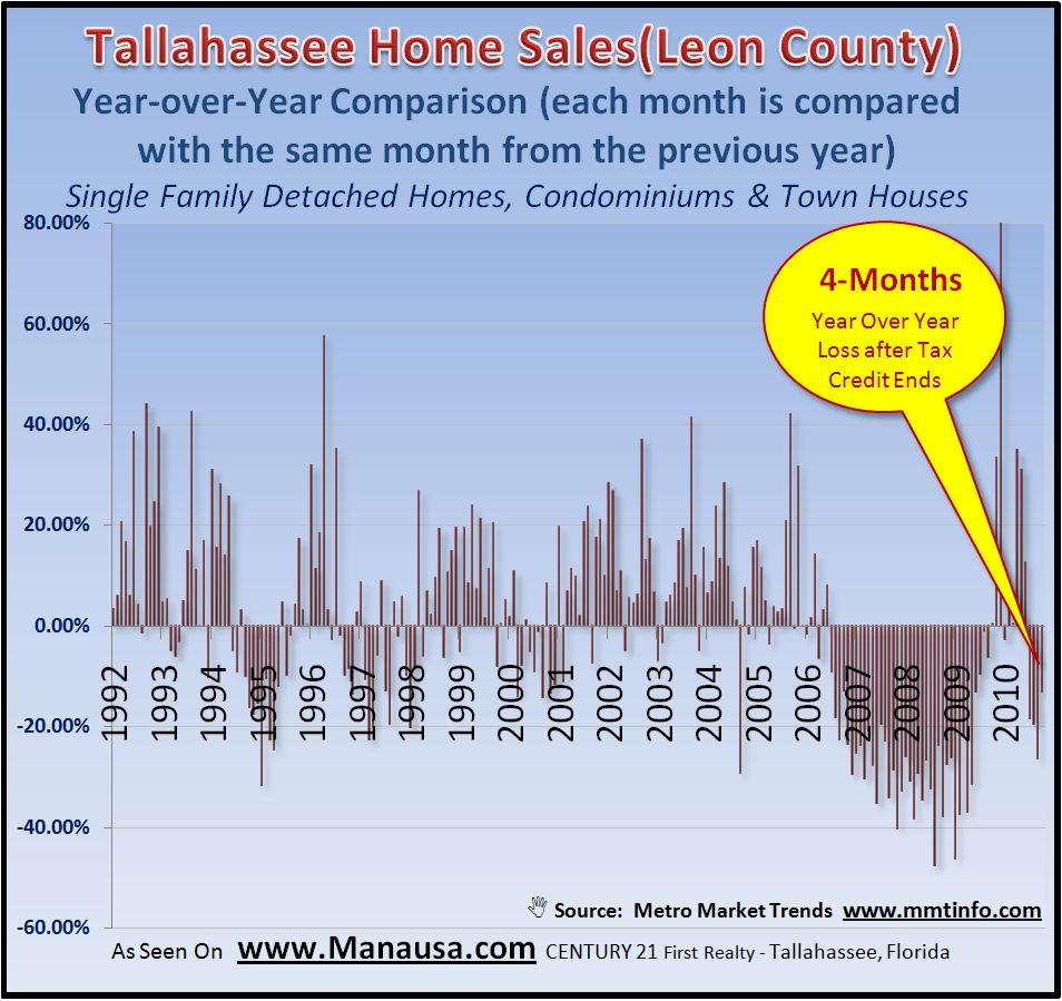 Year Over Year Home Sales Report Graph Tallahassee