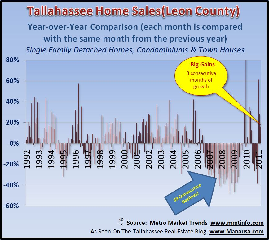 Year Over Year Home Sales Report Graph Image