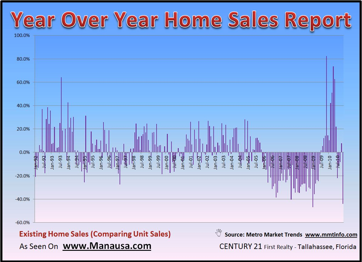 Year Over Year Home Sales