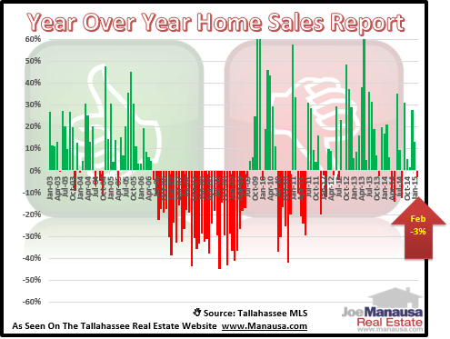 Year Over Year Home Sales Report