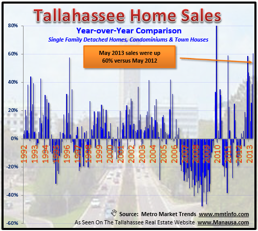 Year Over Year Real Estate Trends In Tallahassee
