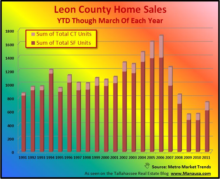 Year To Date Home Sales In Tallahassee Graph