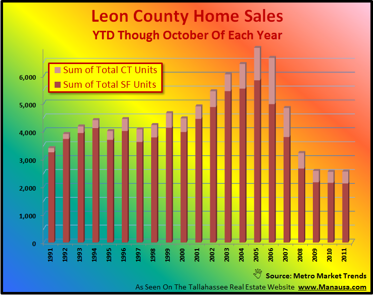 Year To Date Home Sales Report Tallahassee Florida Real Estate