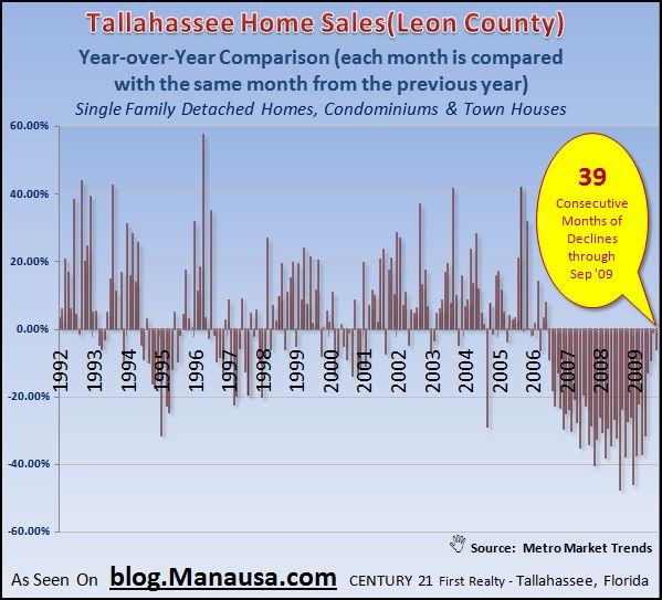 Year over Year Home Sales Graph In Tallahassee