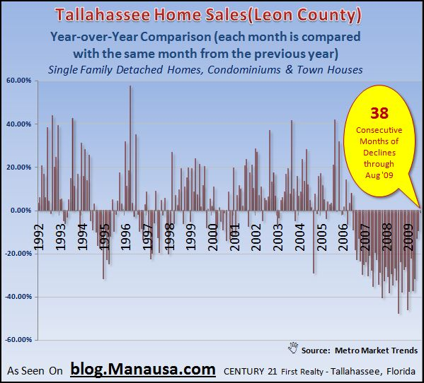 Year over Year Home Sales In Tallahassee
