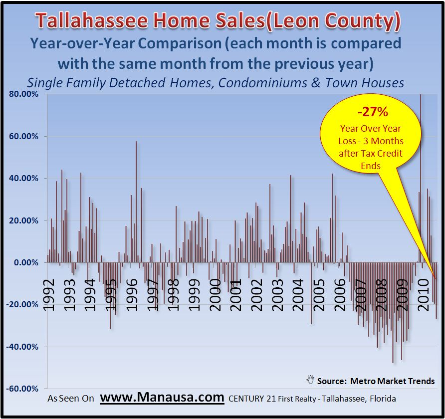 Year over Year Real Estate Tallahassee Florida