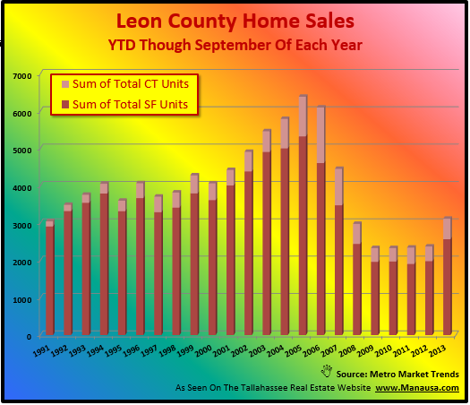Year to date home sales Tallahassee FL
