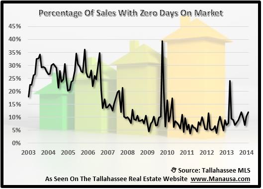 Zero Days On The Market