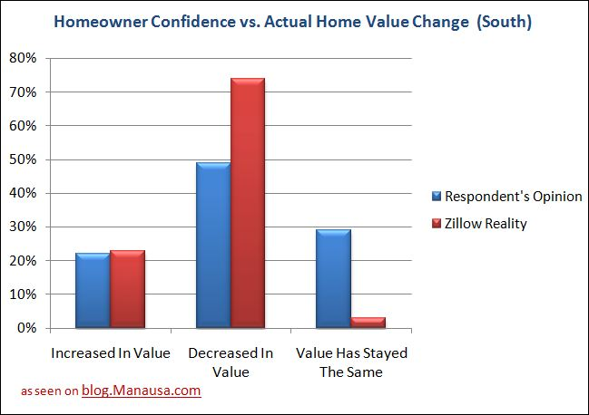 Zillow Home Owner Confidence Survey Results