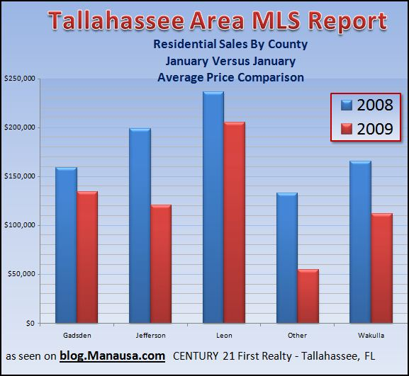 average-home-price-in-the-tallahassee-real-estate-market