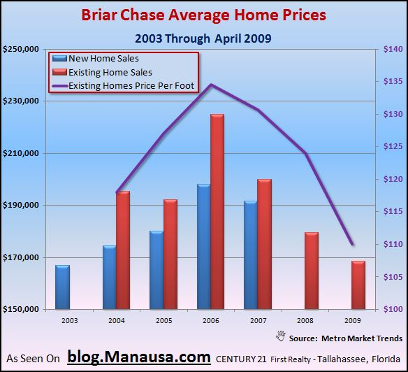 briar-chase-home-sales-graph