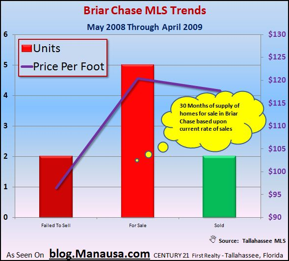 briar-chase-home-sales-mls-graph
