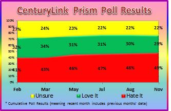 centurylink prism survey