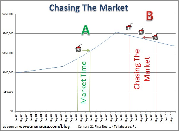 Chasing The Market Picture
