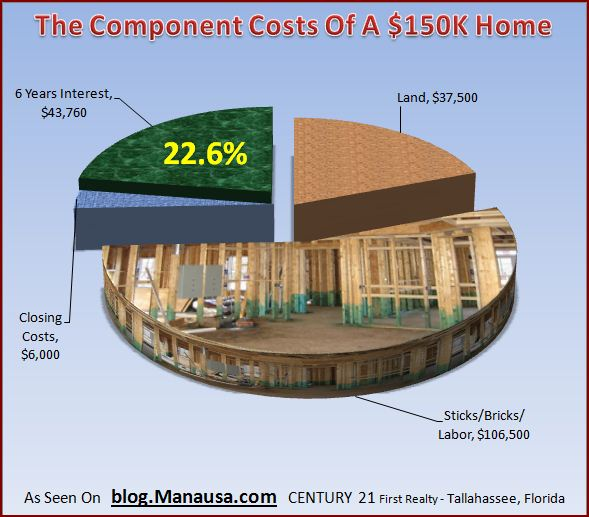 component-costs-of-a-home