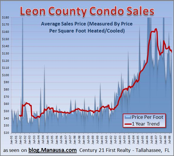 Condominium Sales Graph In Tallahassee
